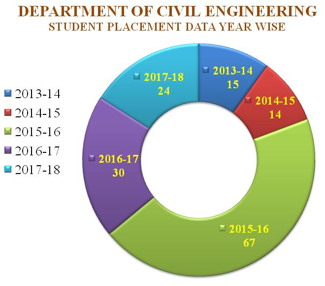 Placement-Data-Year-Wise-Pie-Chart